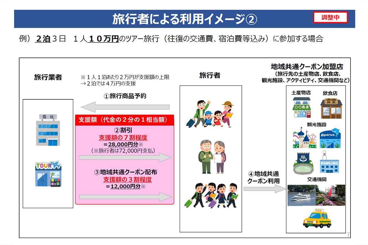 観光庁 GoToトラベル 資料7