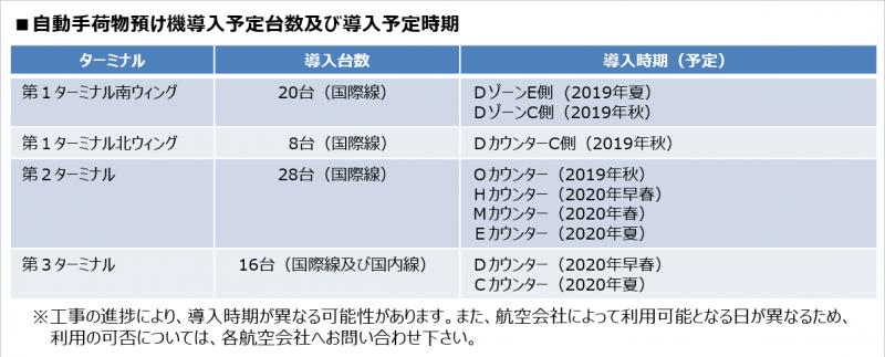 成田空港 Smart Check-in 導入時期
