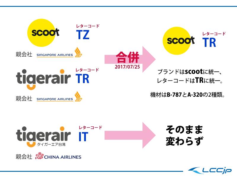 scootとtigerair合併説明図