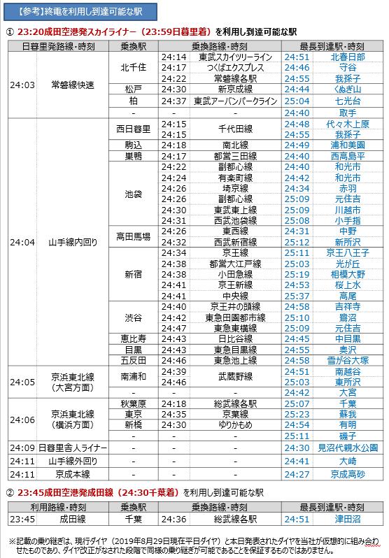 成田空港深夜拡大 空港アクセス・最終到達駅