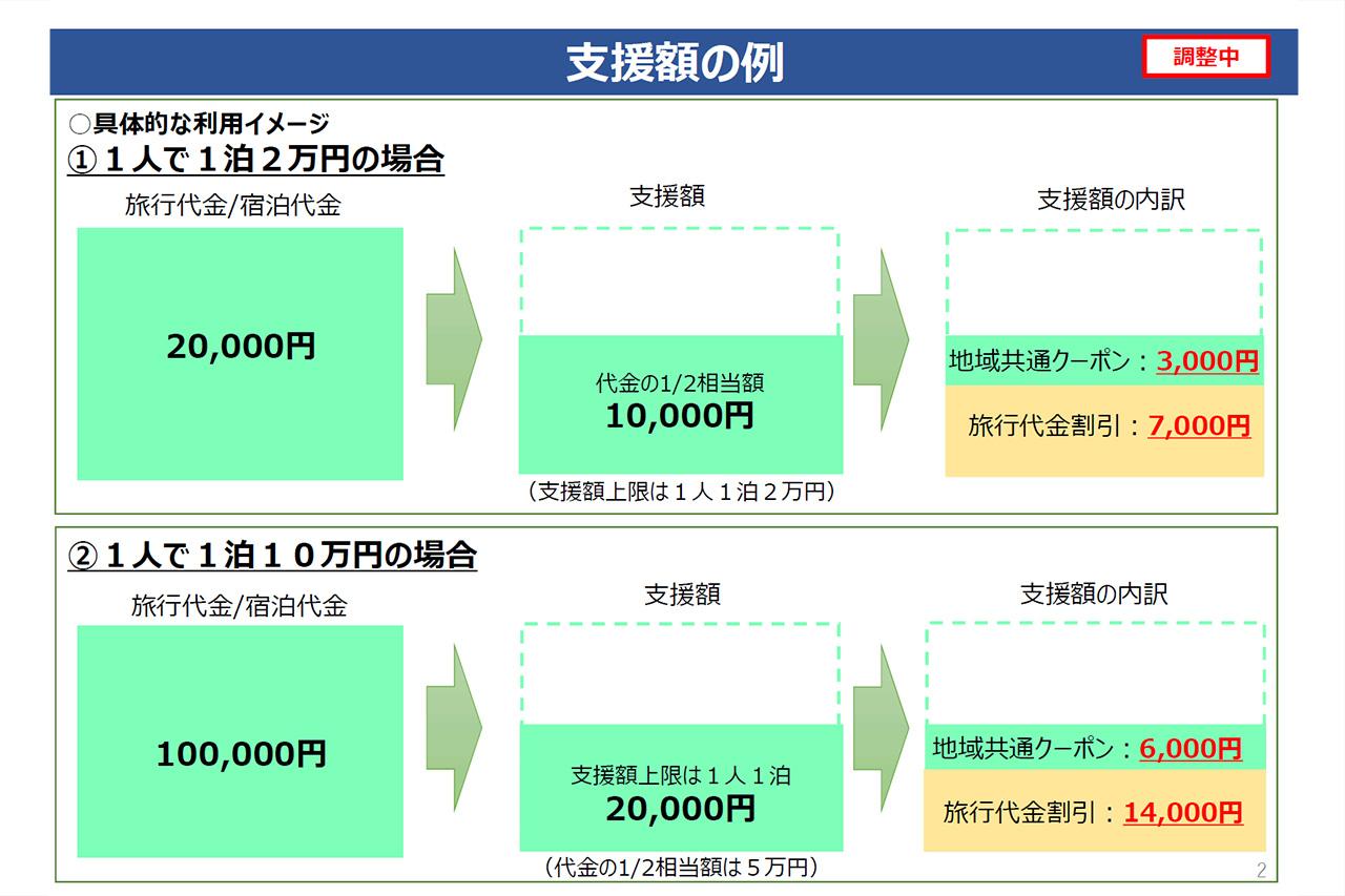 観光庁 GoToトラベル 資料2