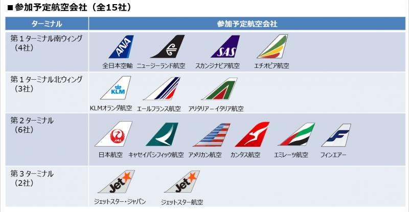 成田空港 Smart Check-in 参加航空会社