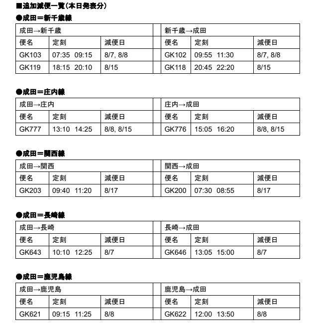 ジェットスター・ジャパン 国内線8月減便
