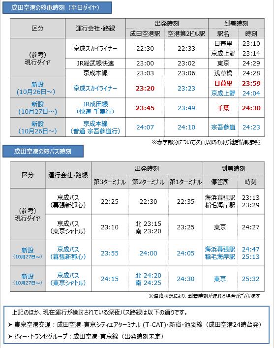 成田空港深夜拡大 空港アクセス・終電終バス